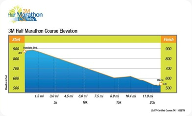 3M Half Marathon Course Elevation